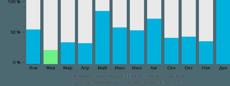 Динамика поиска авиабилетов из Минска в Дрезден по месяцам