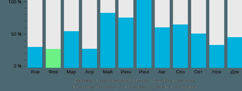 Динамика поиска авиабилетов из Минска в Душанбе по месяцам