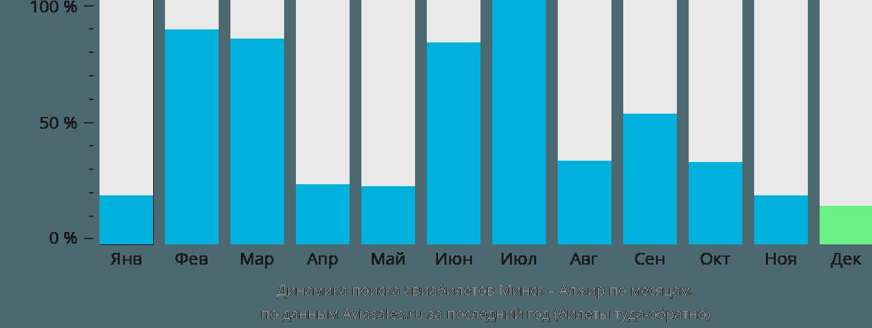 Динамика поиска авиабилетов из Минска в Алжир по месяцам
