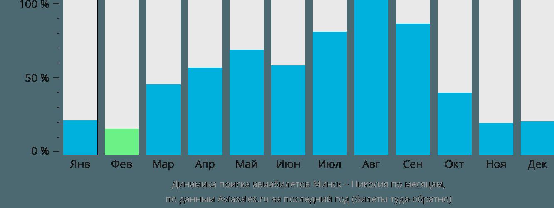 Динамика поиска авиабилетов из Минска в Никосию по месяцам