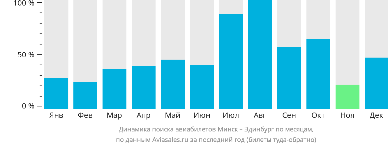 Динамика поиска авиабилетов из Минска в Эдинбург по месяцам