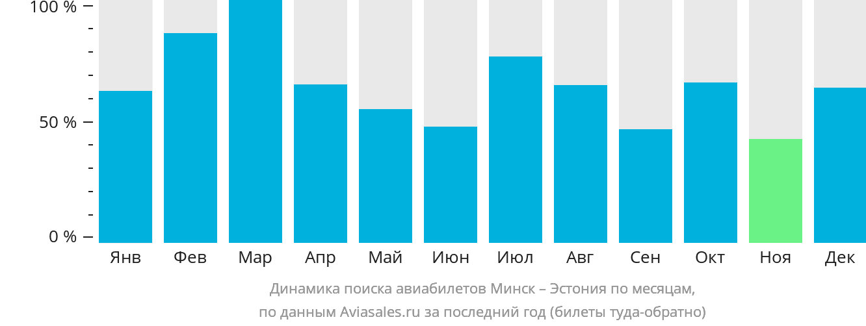 Динамика поиска авиабилетов из Минска в Эстонию по месяцам