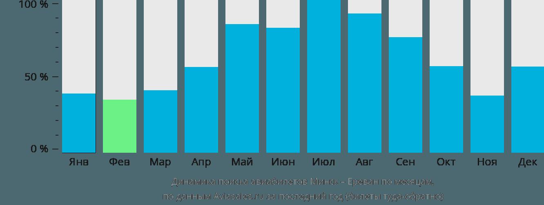 Динамика поиска авиабилетов из Минска в Ереван по месяцам