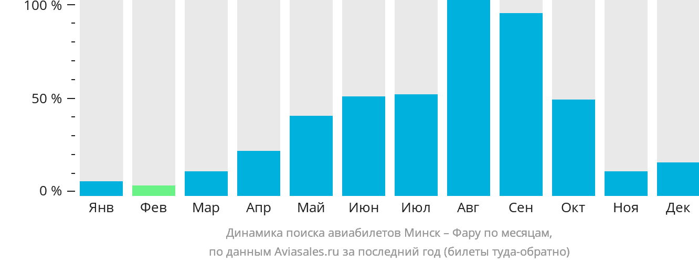Динамика поиска авиабилетов из Минска в Фару по месяцам
