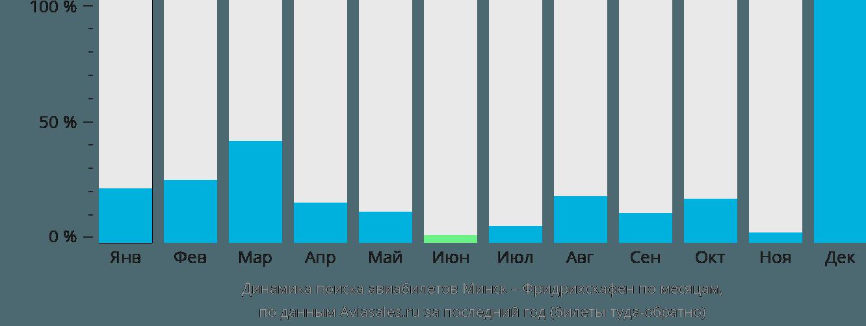 Динамика поиска авиабилетов из Минска в Фридрихсхафен по месяцам