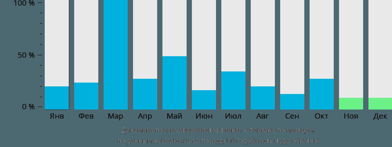 Динамика поиска авиабилетов из Минска в Фергану по месяцам