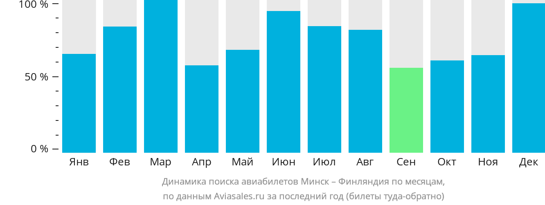 Динамика поиска авиабилетов из Минска в Финляндию по месяцам