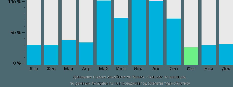 Динамика поиска авиабилетов из Минска в Бишкек по месяцам