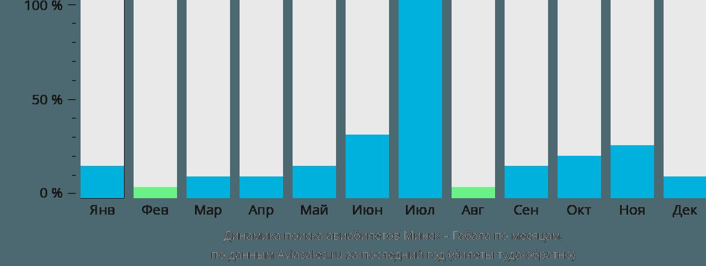 Динамика поиска авиабилетов из Минска в Габалу по месяцам