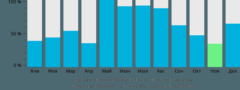 Динамика поиска авиабилетов из Минска в Гданьск по месяцам