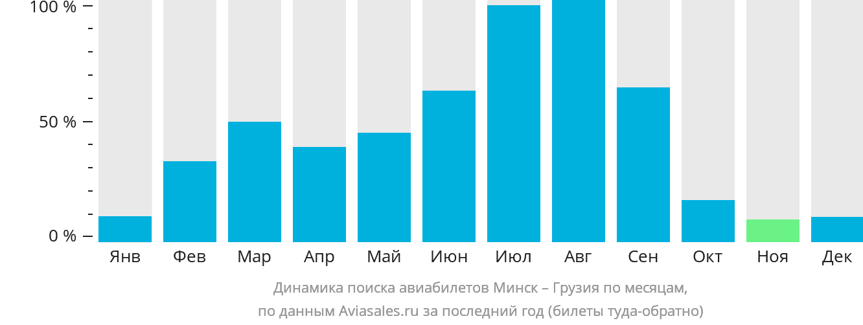Динамика поиска авиабилетов из Минска в Грузию по месяцам