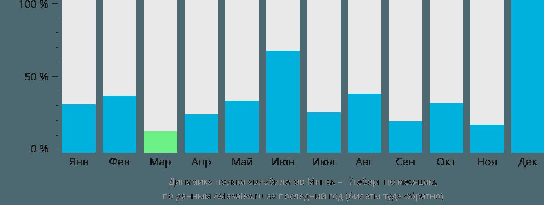 Динамика поиска авиабилетов из Минска в Гётеборг по месяцам