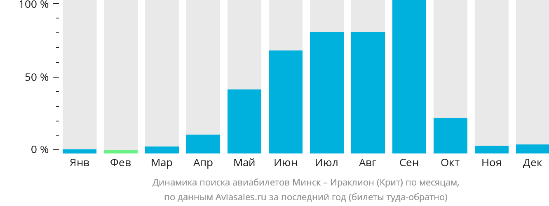 Динамика поиска авиабилетов из Минска в Ираклион (Крит) по месяцам