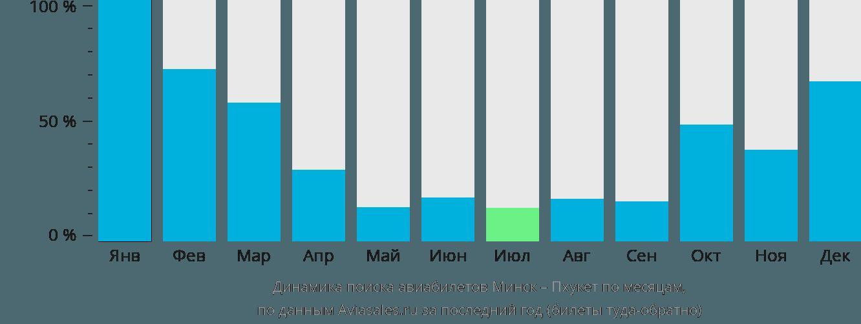 Динамика поиска авиабилетов из Минска на Пхукет по месяцам