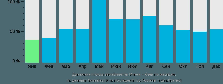 Динамика поиска авиабилетов из Минска в Киев по месяцам