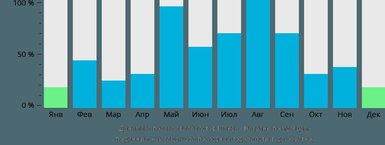 Динамика поиска авиабилетов из Минска в Назрань по месяцам