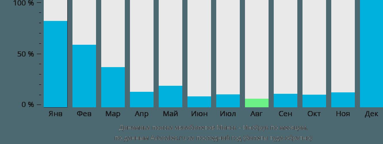 Динамика поиска авиабилетов из Минска в Инсбрук по месяцам