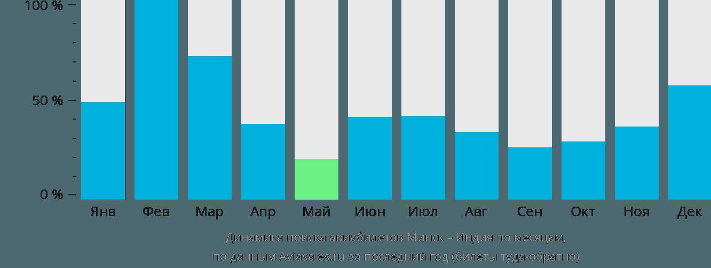 Динамика поиска авиабилетов из Минска в Индию по месяцам