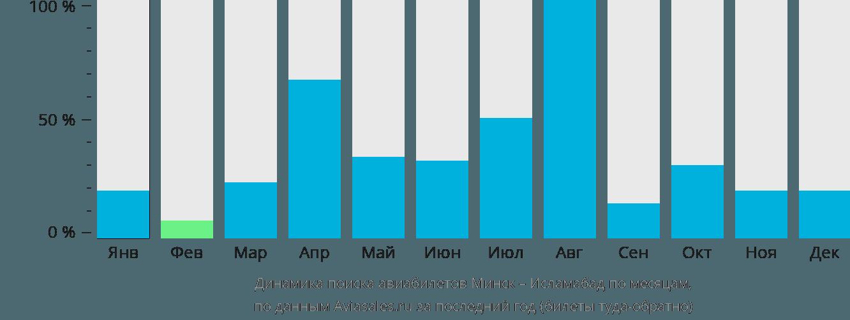 Динамика поиска авиабилетов из Минска в Исламабад по месяцам