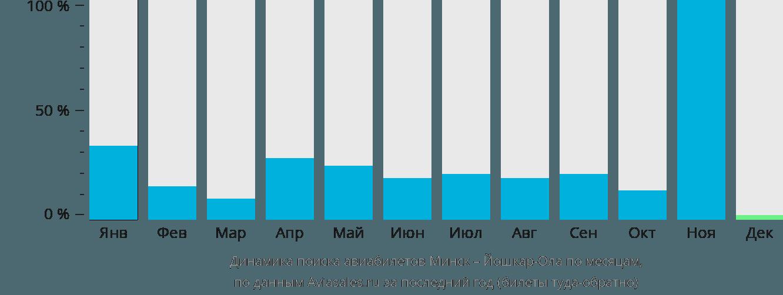 Динамика поиска авиабилетов из Минска в Йошкар-Олу по месяцам