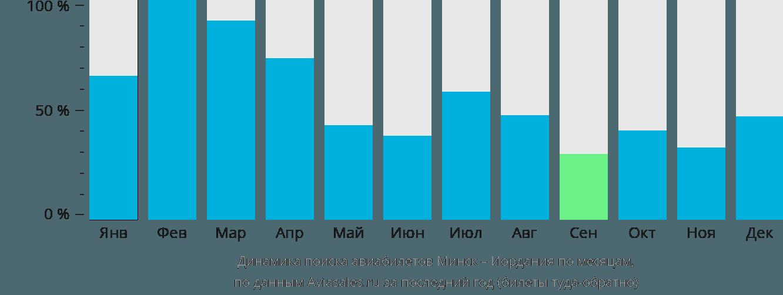 Динамика поиска авиабилетов из Минска в Иорданию по месяцам