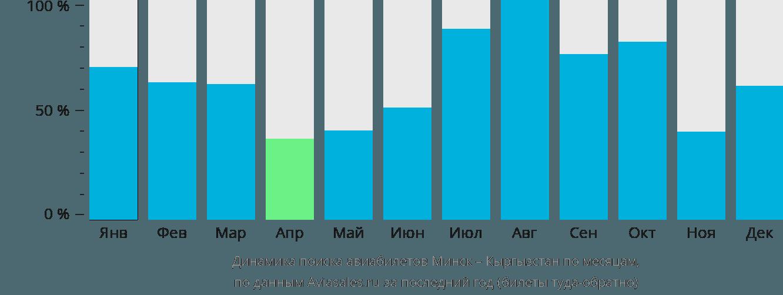 Динамика поиска авиабилетов из Минска в Кыргызстан по месяцам