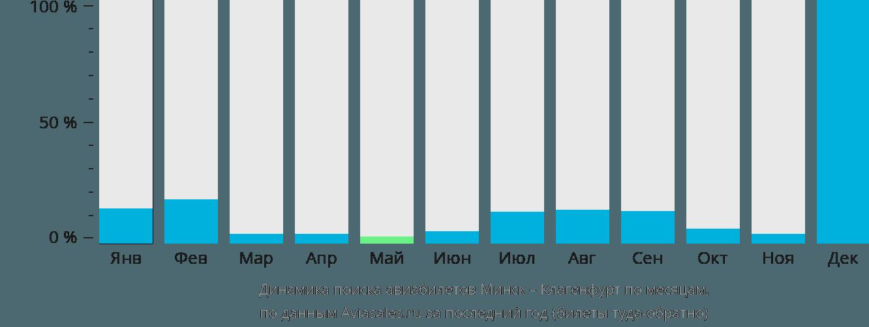 Динамика поиска авиабилетов из Минска в Клагенфурт по месяцам