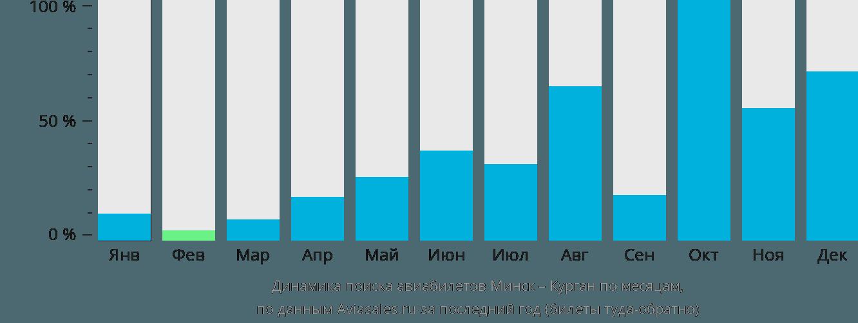 Динамика поиска авиабилетов из Минска в Курган по месяцам