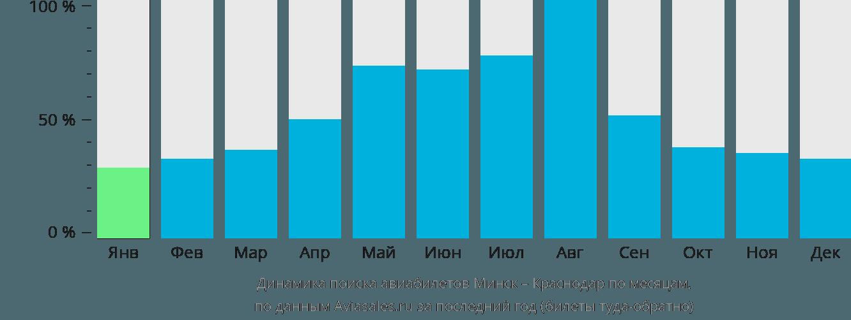 Динамика поиска авиабилетов из Минска в Краснодар по месяцам