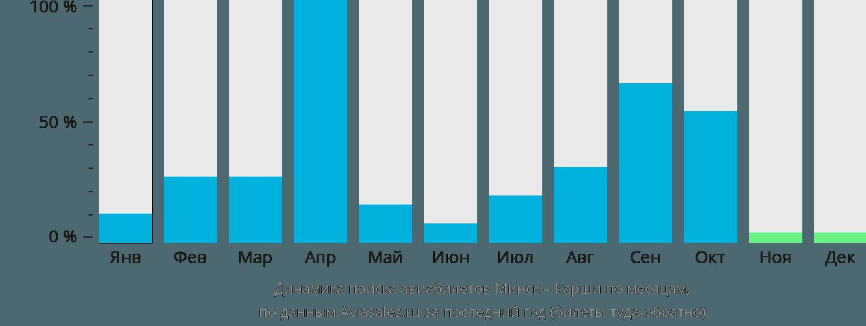 Динамика поиска авиабилетов из Минска в Карши по месяцам