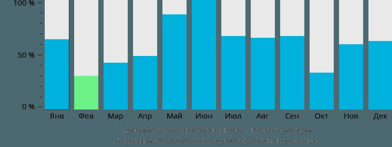 Динамика поиска авиабилетов из Минска в Каунас по месяцам