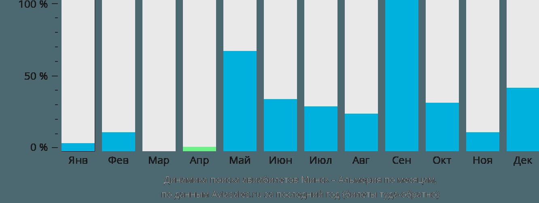 Динамика поиска авиабилетов из Минска в Альмерию по месяцам