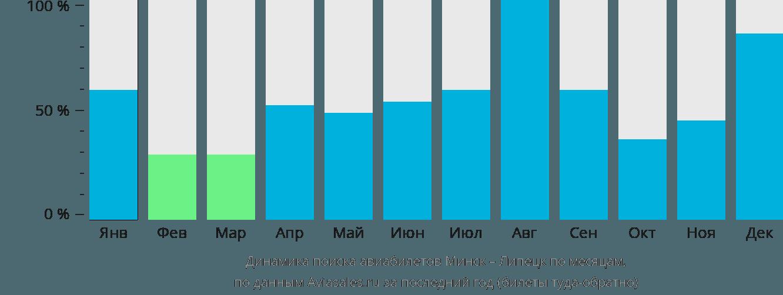Динамика поиска авиабилетов из Минска в Липецк по месяцам