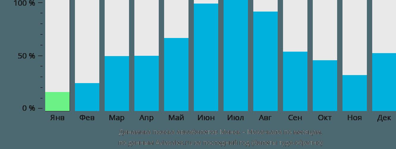 Динамика поиска авиабилетов из Минска в Махачкалу по месяцам