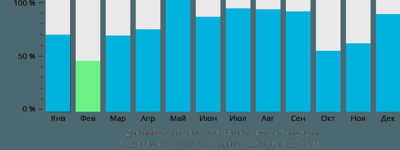 Динамика поиска авиабилетов из Минска в Милан по месяцам