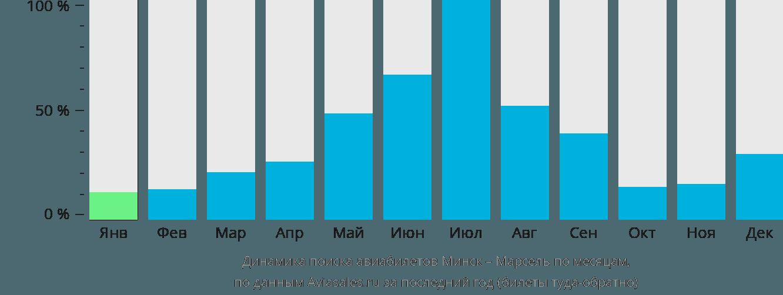 Динамика поиска авиабилетов из Минска в Марсель по месяцам