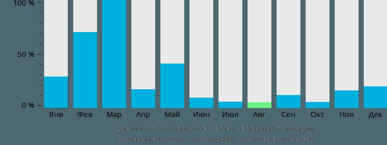 Динамика поиска авиабилетов из Минска в Маврикий по месяцам