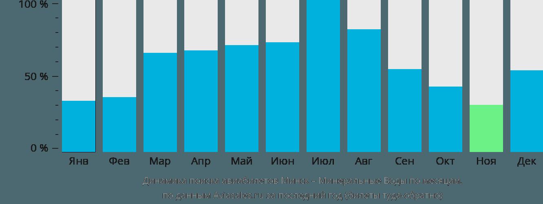 Динамика поиска авиабилетов из Минска в Минеральные воды по месяцам