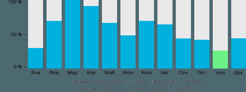 Динамика поиска авиабилетов из Минска в Нидерланды по месяцам