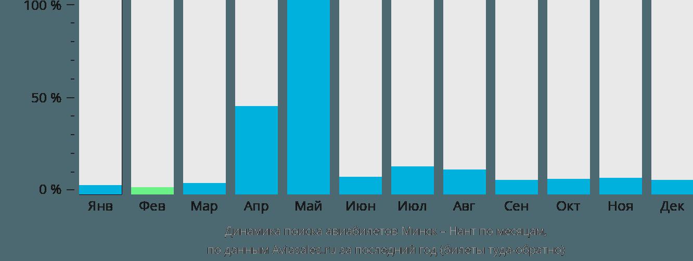 Динамика поиска авиабилетов из Минска в Нант по месяцам