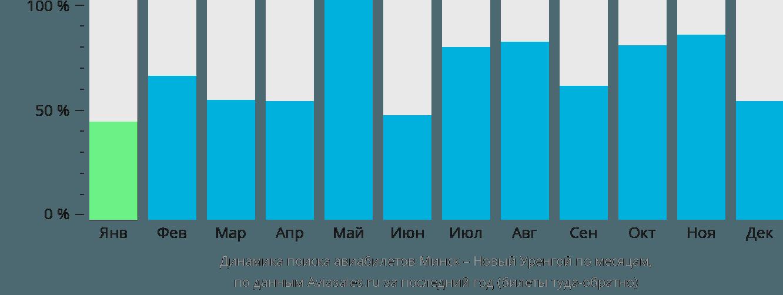 Динамика поиска авиабилетов из Минска в Новый Уренгой по месяцам
