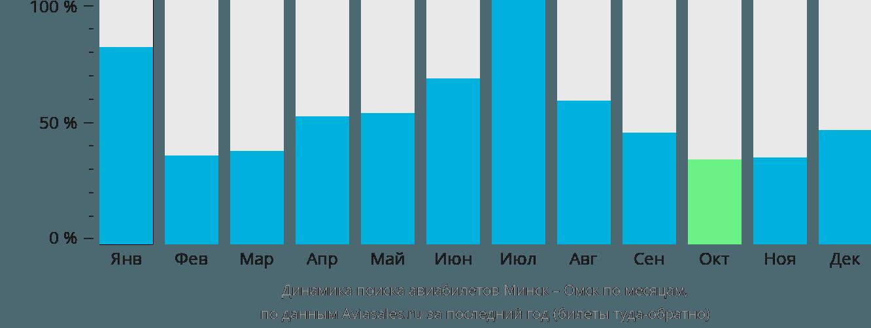 Динамика поиска авиабилетов из Минска в Омск по месяцам