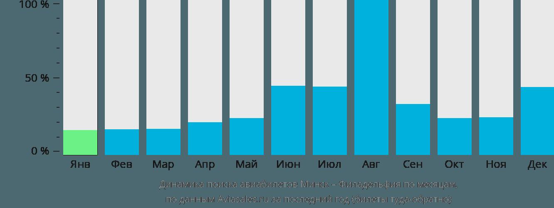 Динамика поиска авиабилетов из Минска в Филадельфию по месяцам