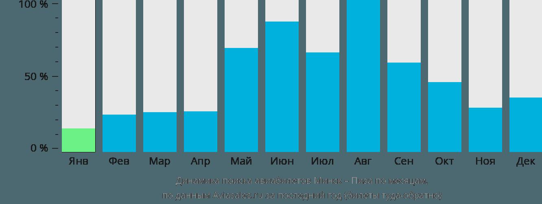Динамика поиска авиабилетов из Минска в Пизу по месяцам