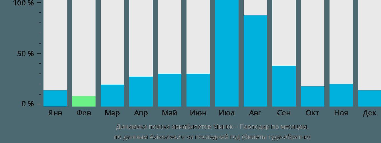 Динамика поиска авиабилетов из Минска в Павлодар по месяцам