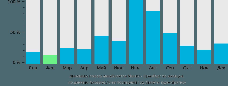 Динамика поиска авиабилетов из Минска в Оренбург по месяцам
