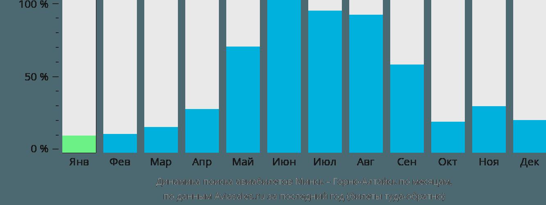 Динамика поиска авиабилетов из Минска в Горно-Алтайск по месяцам