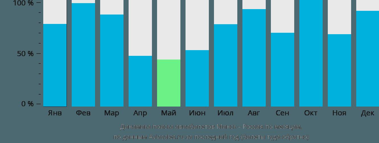 Динамика поиска авиабилетов из Минска в Россию по месяцам