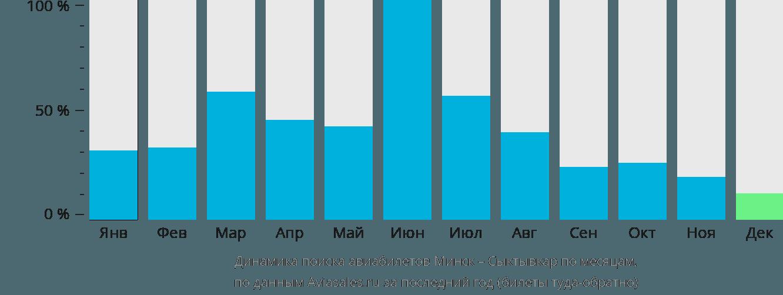 Динамика поиска авиабилетов из Минска в Сыктывкар по месяцам