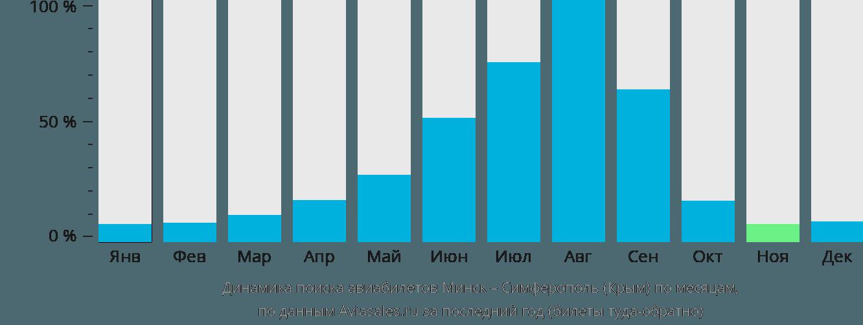 Динамика поиска авиабилетов из Минска в Симферополь по месяцам